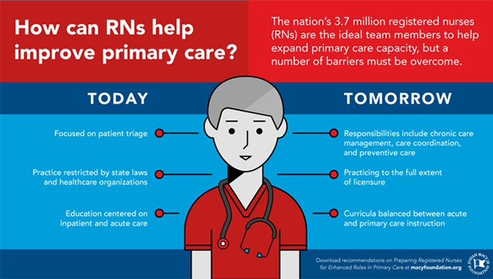Macy graphic - Registered Nurses: Partners in Transforming Primary Care